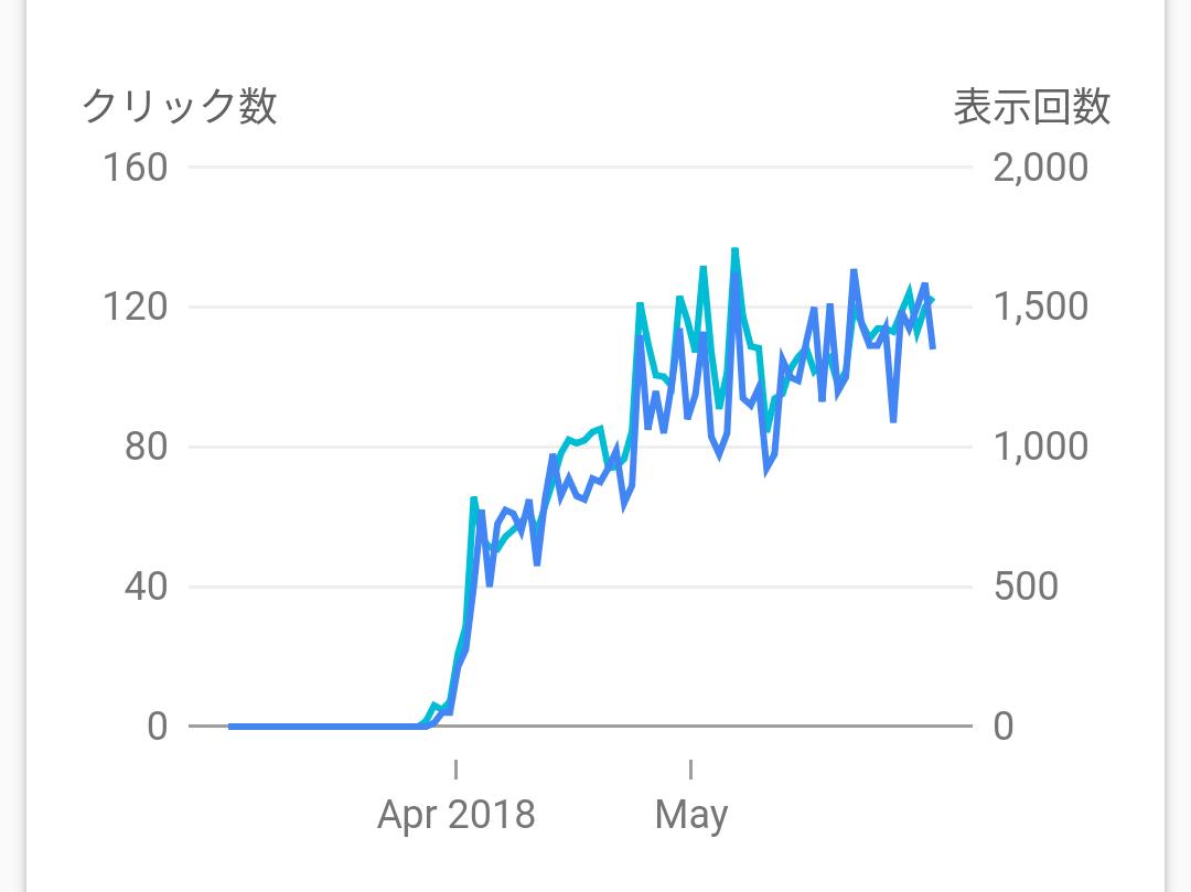 些細な日常の検索パフォーマンスのクリック数と表示回数の折れ線グラフ