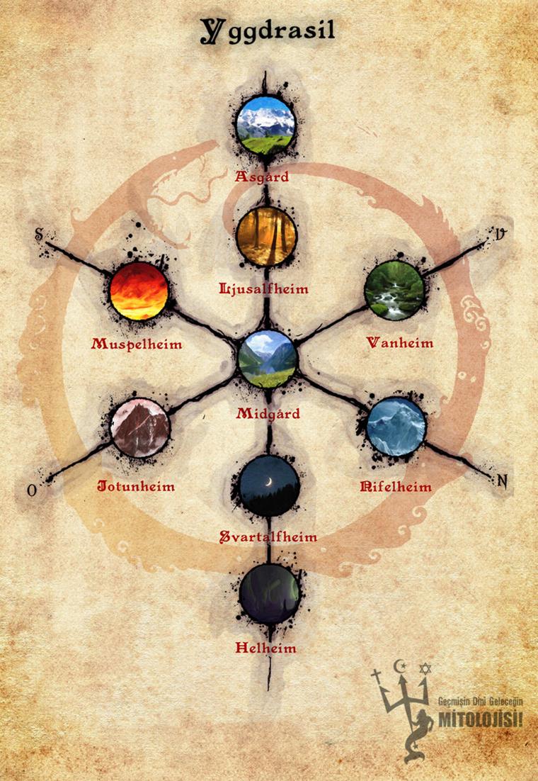 İskandinav mitolojisi, mitoloji, Norse mitolojisi, Viking mitolojisi, din ve mitoloji, Dokuz dünya, İskandinav Tanrıları, İskandinav mitolojisinde semboller, İskandinav mitolojisi ve Paganizm, A,