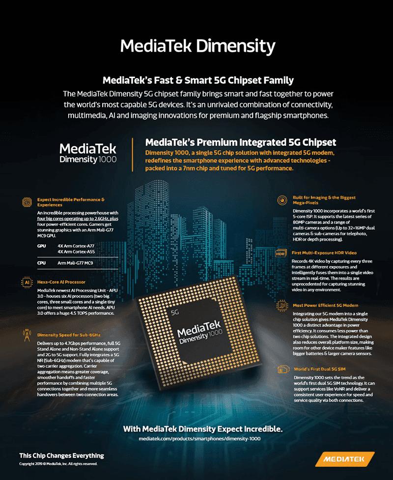 MediaTek's Dimensity 1000 is a monster, trashes AnTuTu score of SD855+