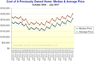 Cost of A Used (Preowned) Home in The USA - July 2017