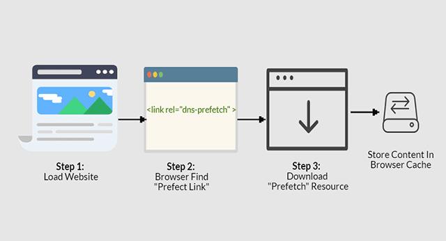 Proses DNS Prefetch Untuk Mempercepat Loading Blog