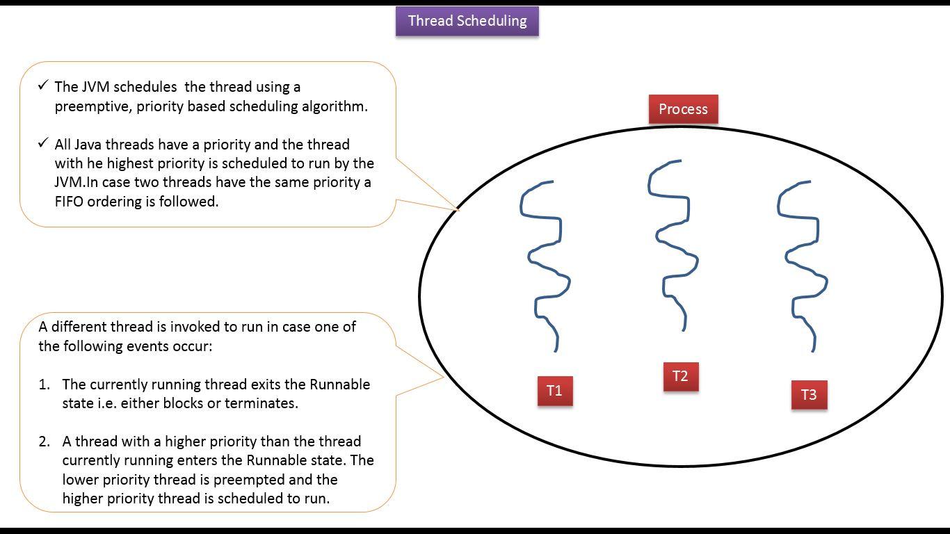 Java ee java tutorial java threads thread scheduling thread java tutorial java threads thread scheduling thread scheduling in java baditri Images
