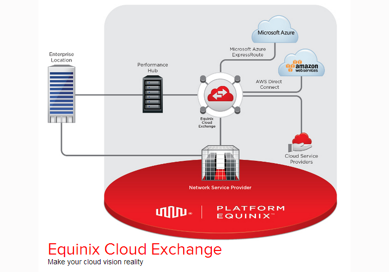 Converge! Network Digest: Equinix to Add Orange Business