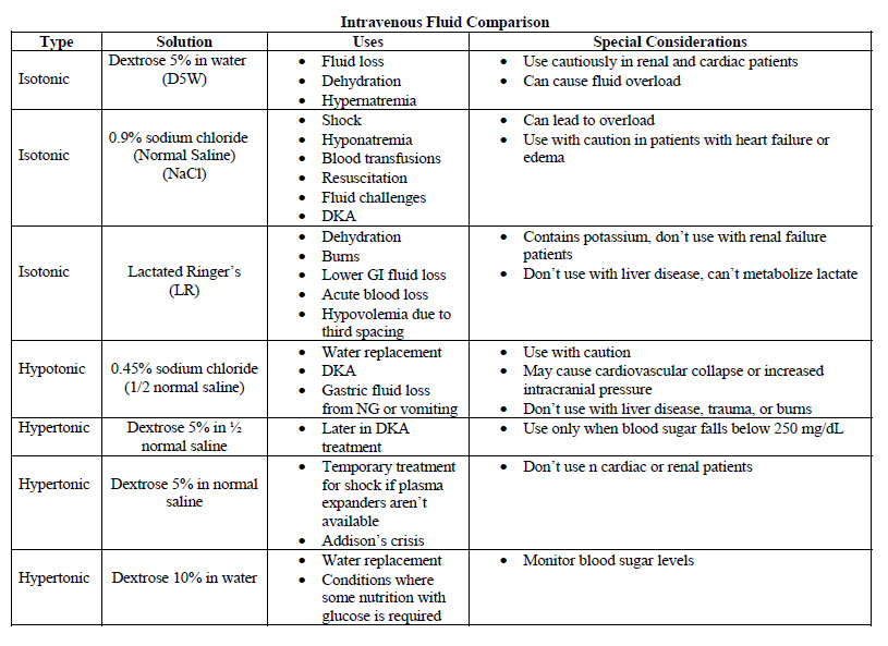 Types Of Iv Fluids Security Sistems