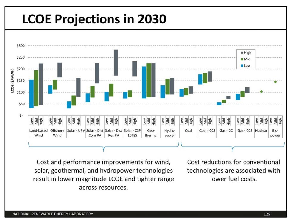 USA: DOE Agency Publishes Electrical Generation Cost and Performance