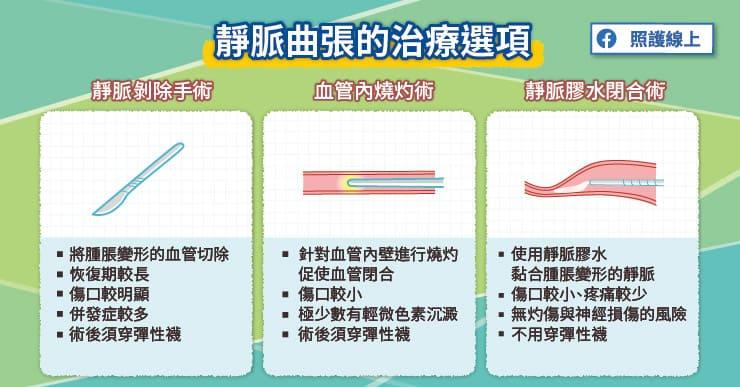 腿部靜脈曲張的治療選項