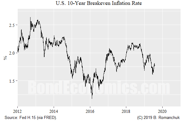 Chart: 10-year Breakeven Inflation Rate