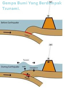 Gempa Bumi Yang Berdampak Tsunami - pustakapengetahuan.com