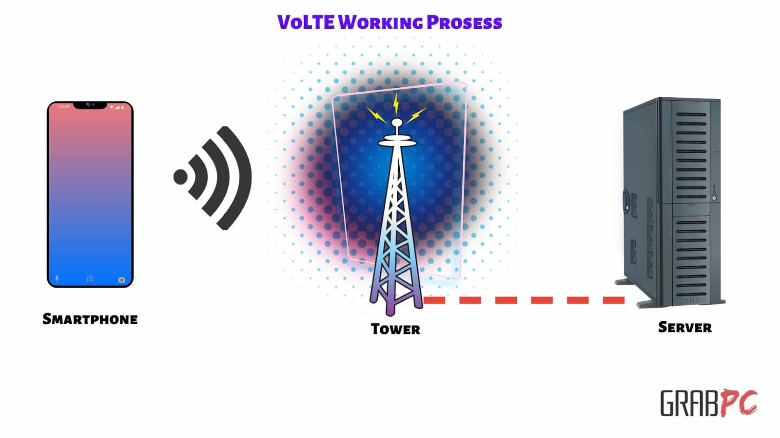 VoLTE-Working-Prosess