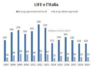 Il successo dell'Italia nell'uso dei fondi LIFE (S.Picchi su dati Easme)