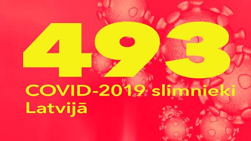 Koronavīrusa saslimušo skaits Latvijā 3.04.2020.