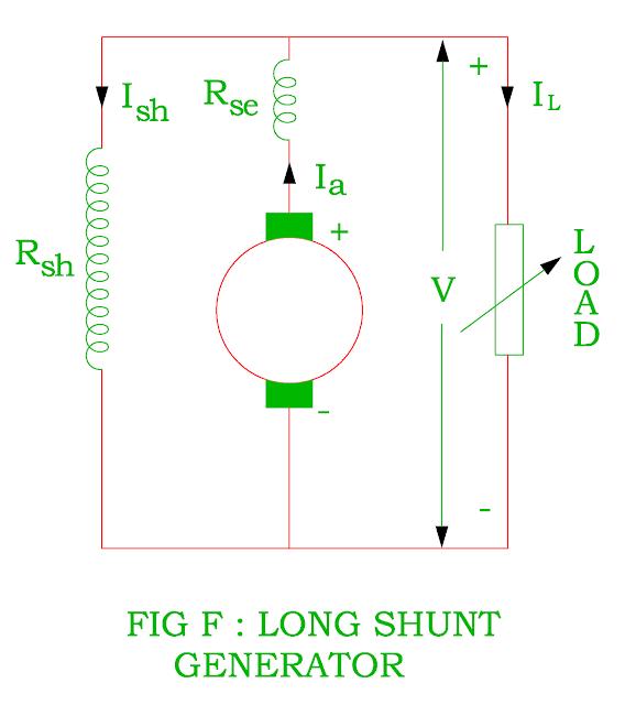 long shunt generator