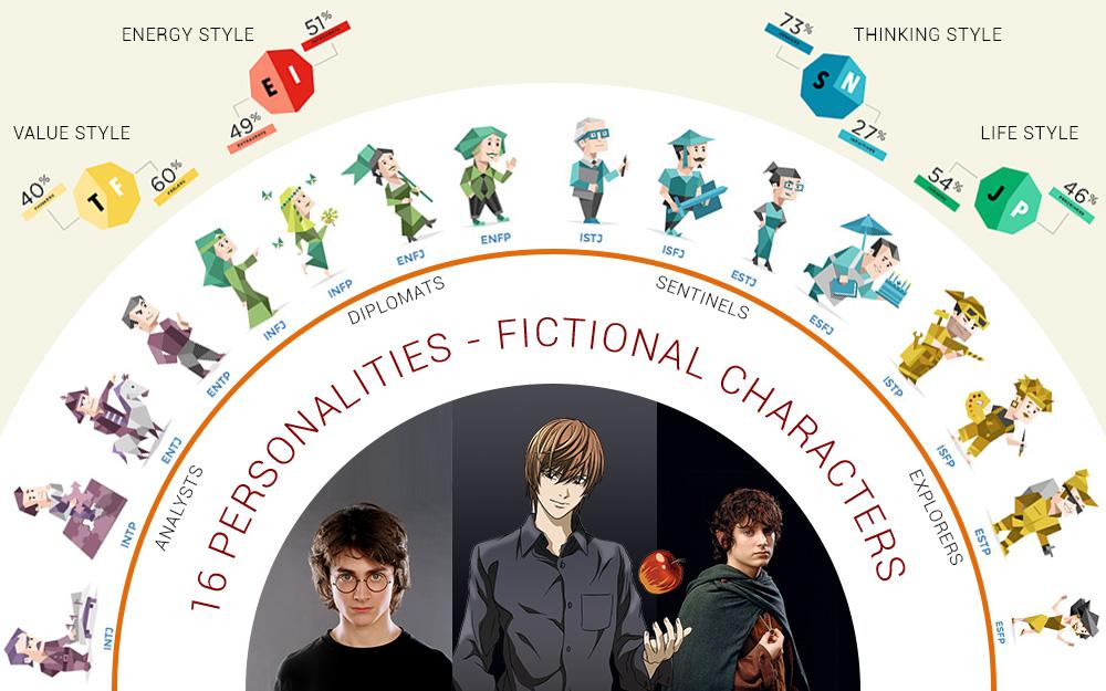 MBTI -Characters - NFTamil