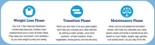 Medifast's Three Phases ♥ KitchenParade.com (Why I Switched to Medifast from Weight Watchers)