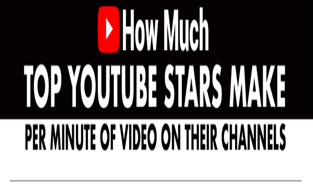 How Much Top YouTube Stars Make Per Minute of Video #infographic