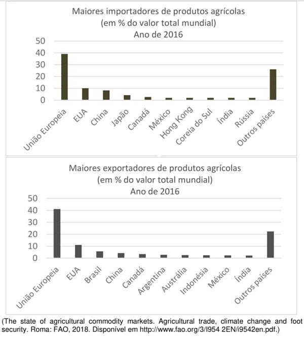 UNICAMP 2021: Muitos autores anunciam o fim da globalização econômica e indicam que parte do comércio global de mercadorias pode estar com seus dias contados depois da pandemia da Covid19.