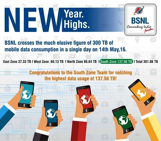 BSNL crossed the much elusive figure of 300 TB Mobile Data consumption in a single day on 14th May 2016
