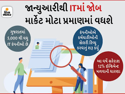 More than 35,000 jobs will be created in Gujarat's IT sector in the next 6-8 months