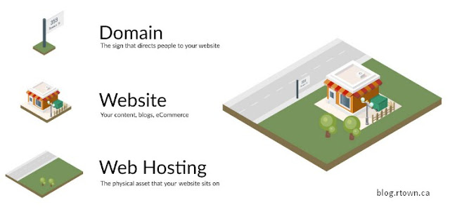 domain website hosting