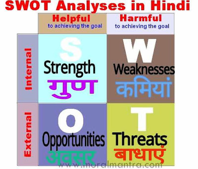 Goal Setting करने के लिए SWOT Analysis कैसे करते है ?[ SWOT Analyses For Goal Setting In Hindi]