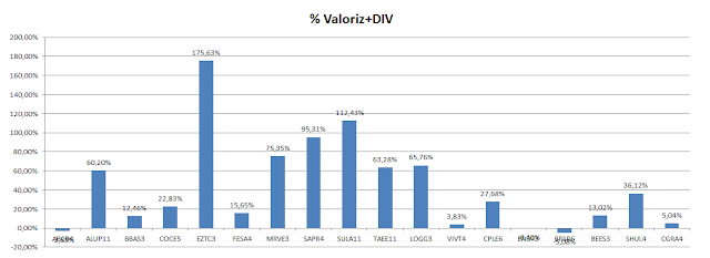 Carteira de Value Investing - Valorização mais Dividendos até Junho 2020