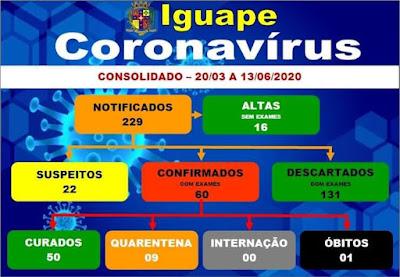 Iguape registra primeiro óbito por Coronavirus - Covid-19