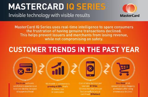 MasterCard IQ Series