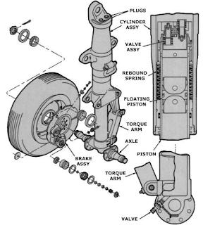 Aircraft Braking System - Landing Gear
