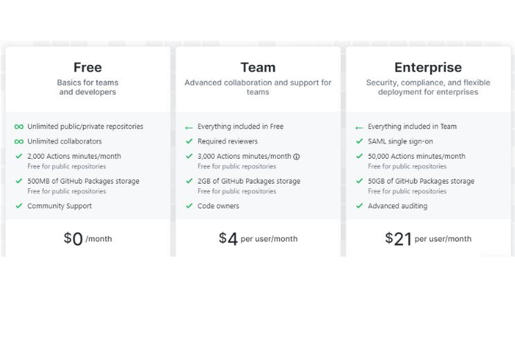 GitHub Free Plan