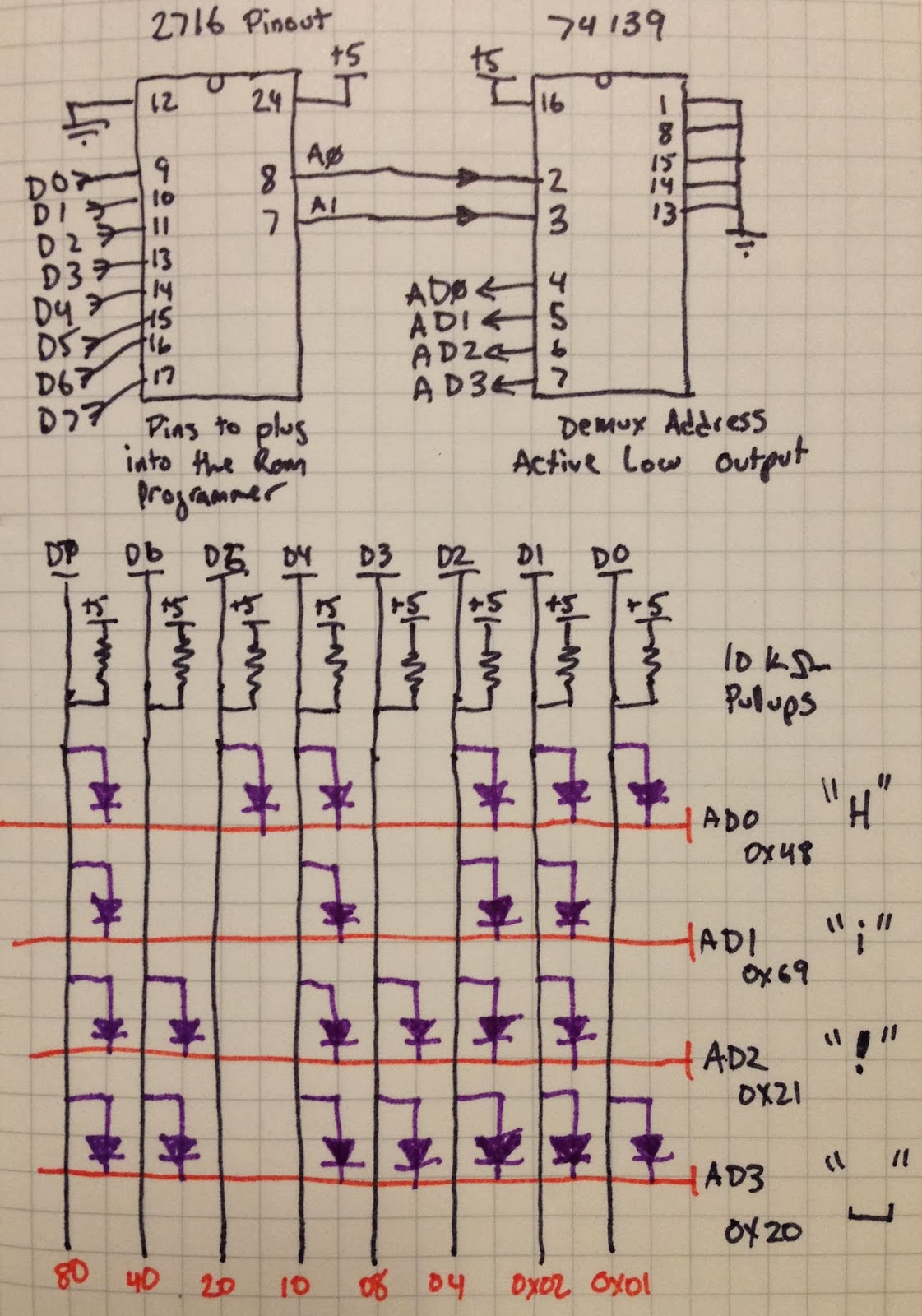 hight resolution of a0 and a1 from pins 7 and 8 go to the 139 data output from our diode matrix goes to pins 9 11 12 17 to be read by the eprom reader