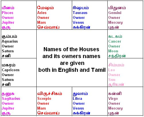 tamil names of planets in horoscope