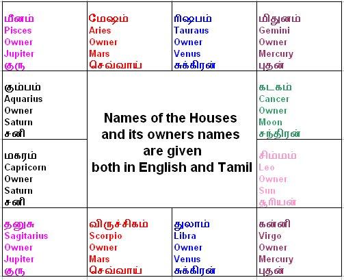 Rasi Chart English Homeschoolingforfree