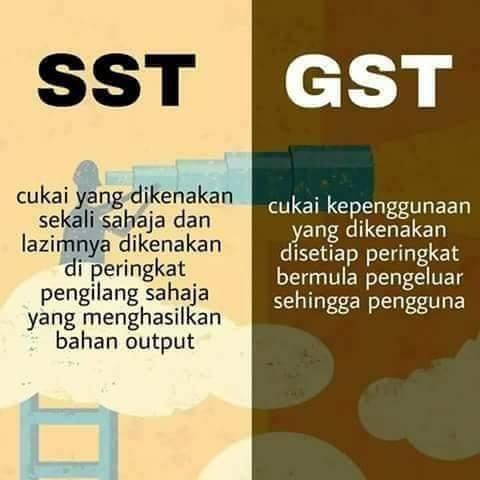 Perbezaan SST dan GST
