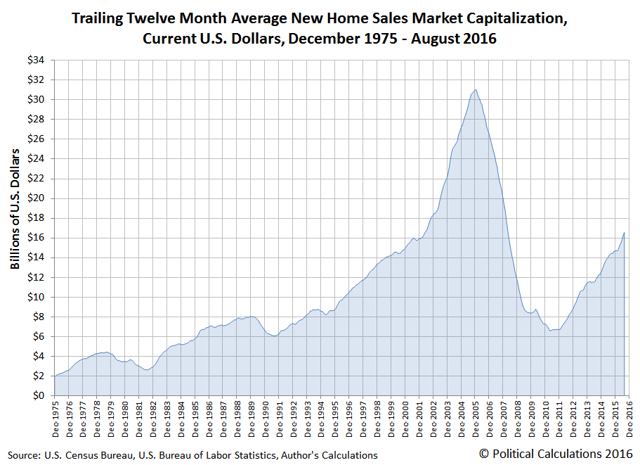 Trailing Twelve Month Average New Home Sales Market Capitalization, Current U.S. Dollars, December 1975 - August 2016