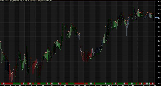 Super Trend Indicator Simple Line Chart