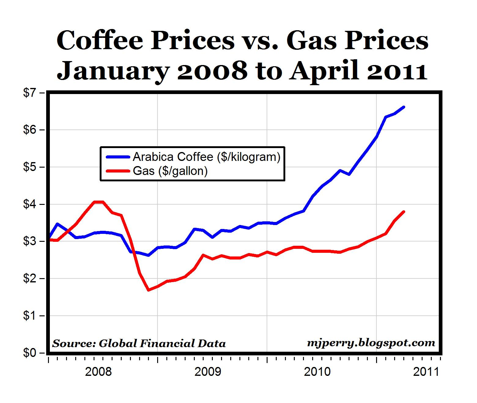 Image Result For Starbucks Coffee Pound Price