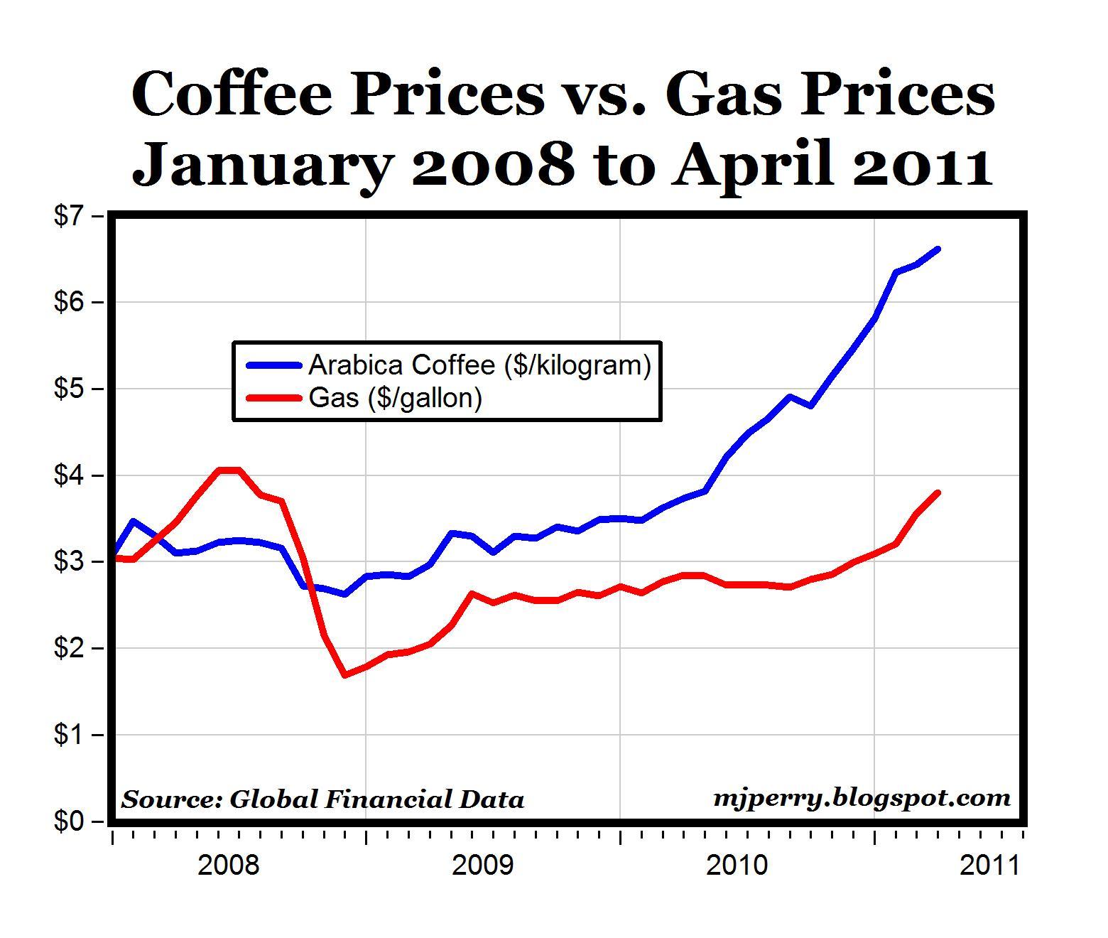 Cost Of Backyard Fence: CARPE DIEM: Coffee Prices Vs. Gasoline Prices