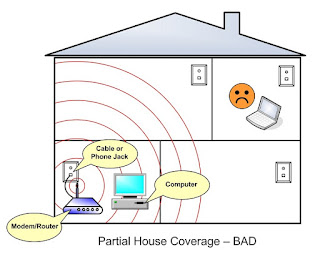 wifi sinyal arttırma