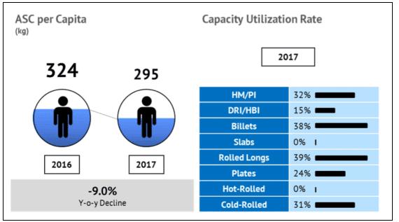 Steel capacity utilization