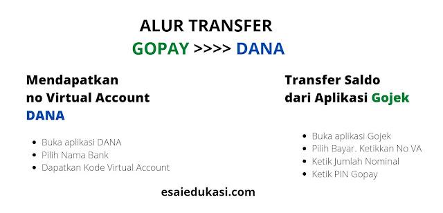 alur transfer Gopay ke Dana