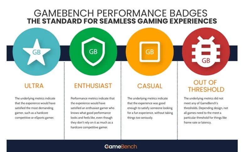 Familiarizing with GameBench Badges: How Can These Help in Your Gaming Experience?