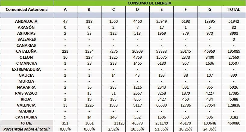 Certificado Energético: Consumo de energía del edificio