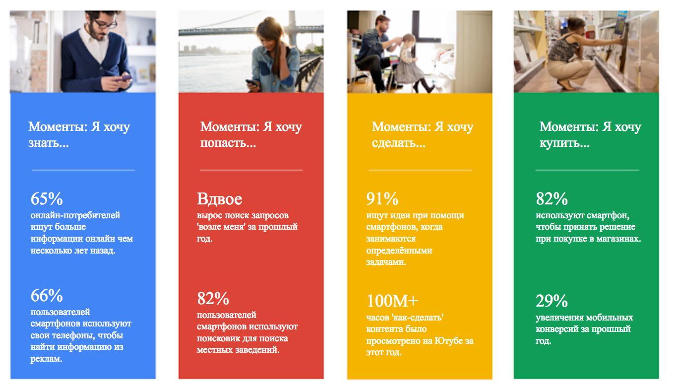 Inside Adsense Russia Mikromomenty I Izdatelskij Biznes Kak Privlech Auditoriyu S Gotovymi Namereniyami