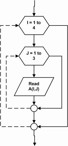 Gambar 6.4. Algoritma untuk membuat matrik 4 x 3.