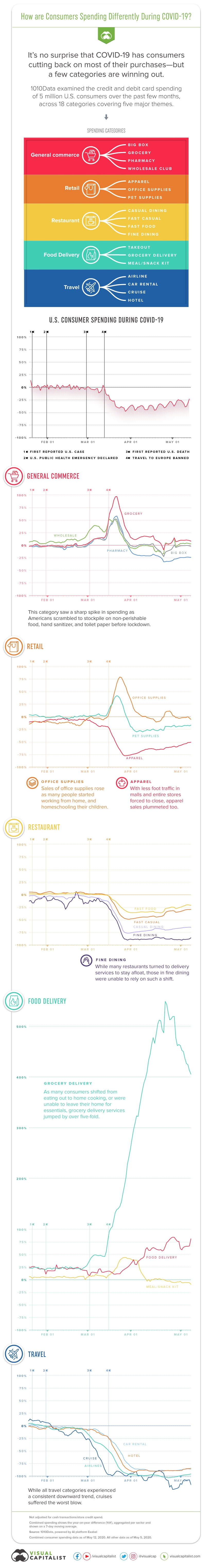 How Are Consumers Spending Differently During COVID-19 #infographic