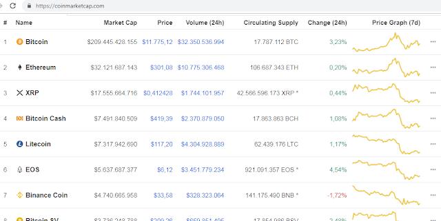Pengertian Dan Fungsi Coin Market Cap (CMC)