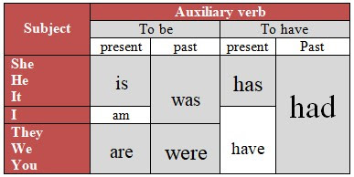 Pengertian Nominal Sentence dan Contoh