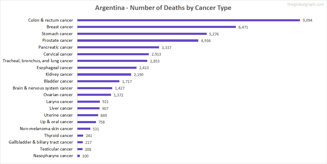 Major Risk Factors of Death (count) in Argentina