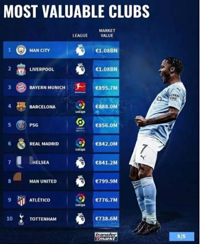 Top 10 Most Valuable Clubs In The World - See Manchester ...