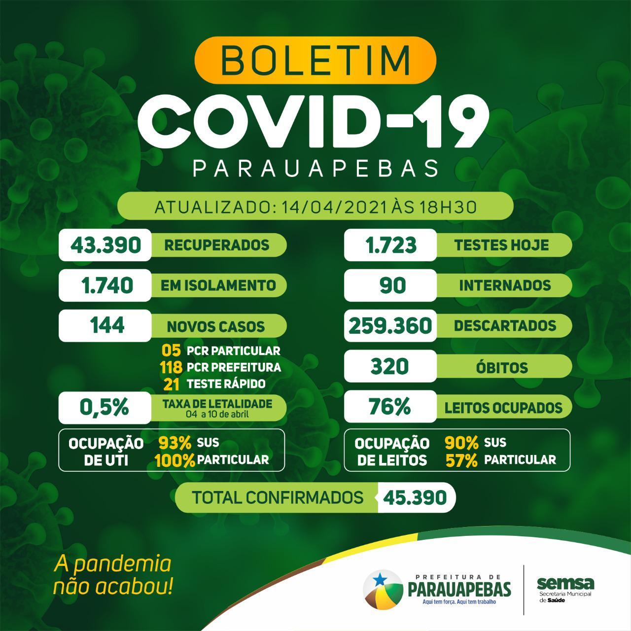 Confira o Boletim do Novo Coronavírus desta quarta-feira, 14 de abril, em Parauapebas